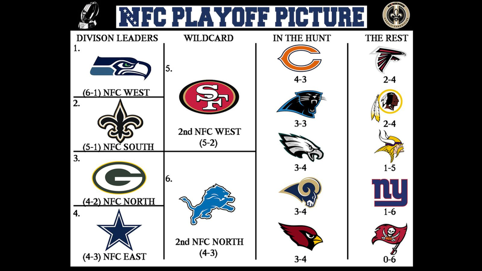 2013 Nfl Playoff Picture Nfc Strength Of Schedule Canal Street Chronicles