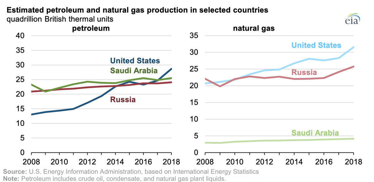 Chart of US, Saudi, and Russian petroleum and gas production