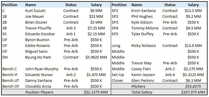 2016 twins opening day payroll