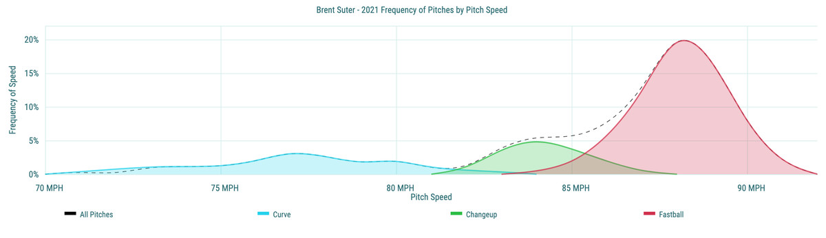 Brent Suter- 2021 Frequency of Pitches by Pitch Speed