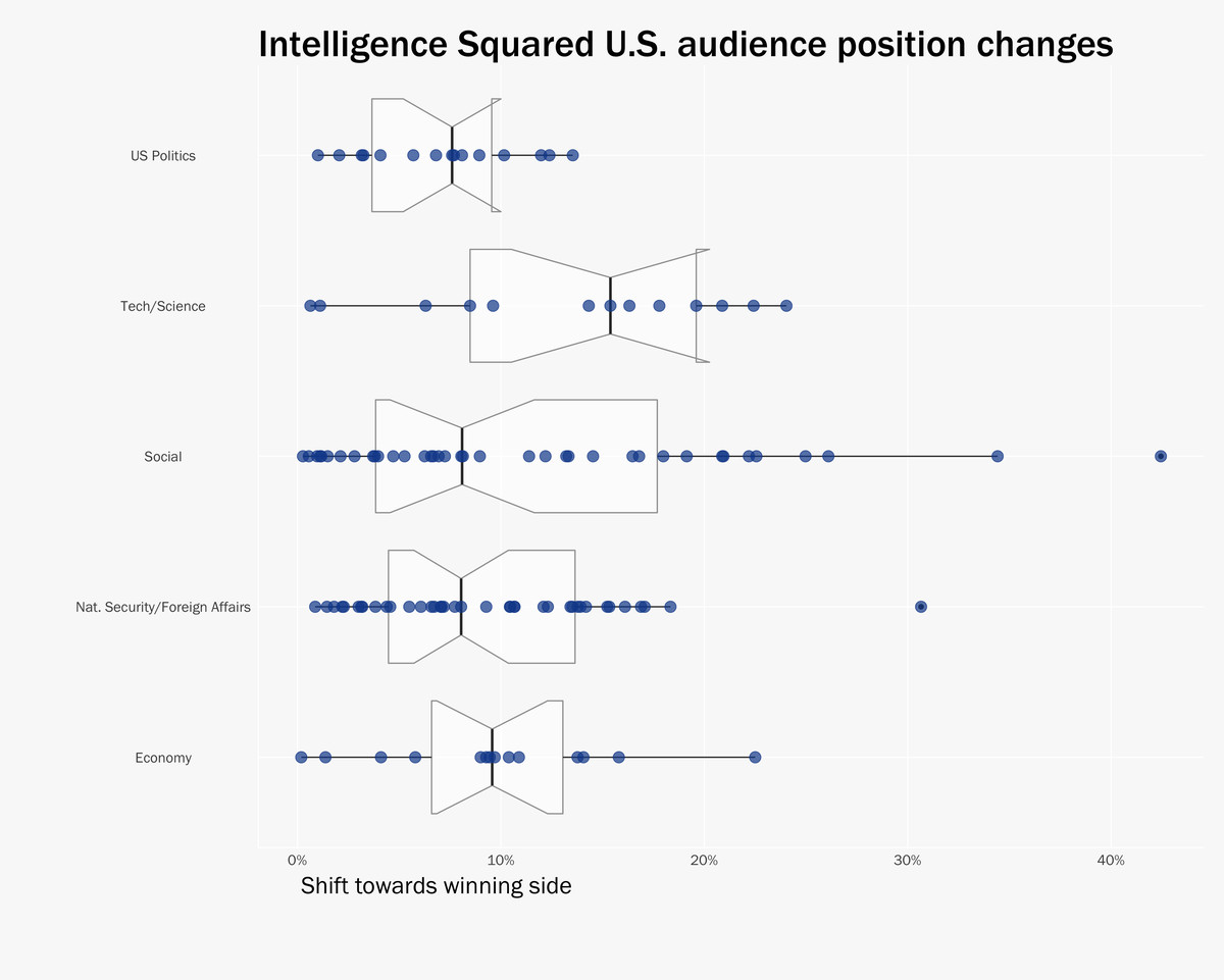 graphic by Lee Drutman. Source: Intelligence Squared U.S.