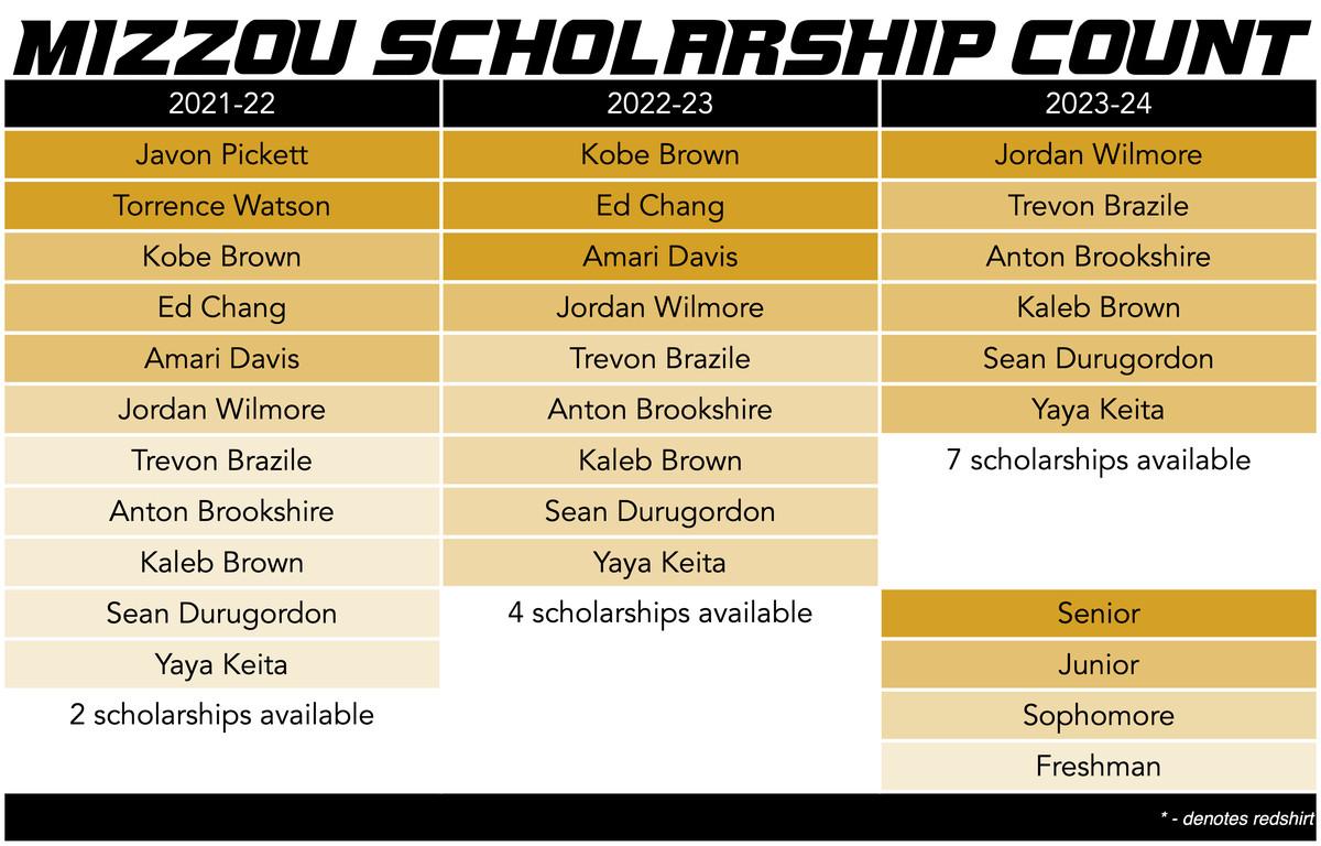 mizzou basketball scholarship count 3-27-21