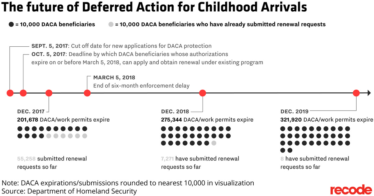 The future of Deferred Action for Childhood Arrivals timeline