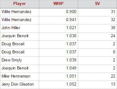 Top 10 Tigers Relievers by WHIP