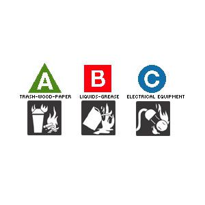 Fire Extinguisher Classes A, B, C