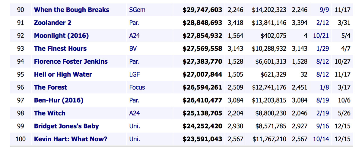 <em>All data courtesy of Box OfficeMojo</em>