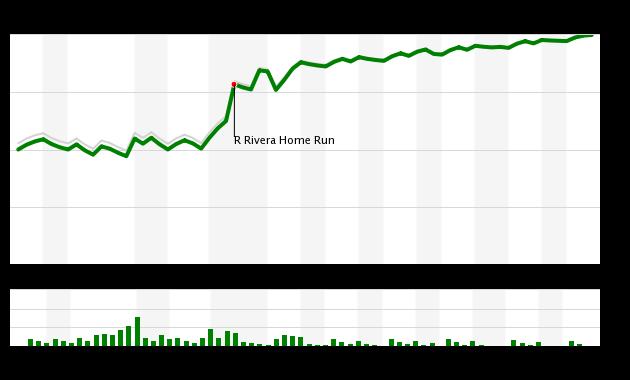 Mets vs Braves WPA Added Chart