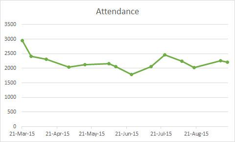 S2 attendance 2015