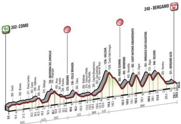 Lombardia 2016 parcours