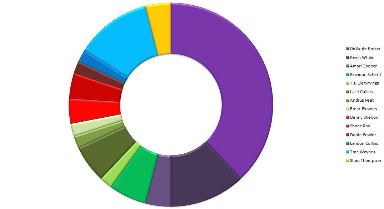 Minnesota Vikings Mock Draft Database v2.0
