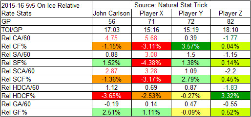 2015-16 On-Ice Relative Rate Stats of Carlson against X, Y, and Z
