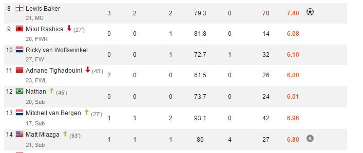 Match stats for Vitesse @ Twente, 9/25/16