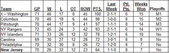 3-19-2017 Metropolitan Division Standings
