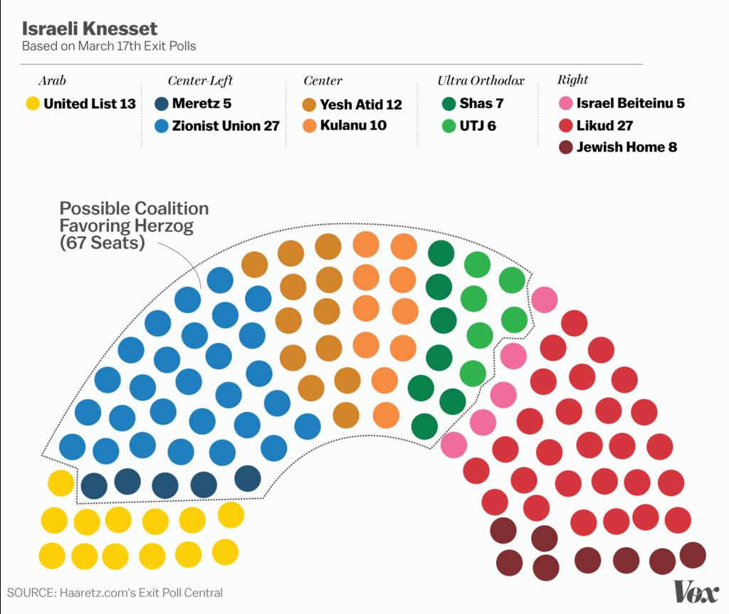 herzog hypothetical coalition chart