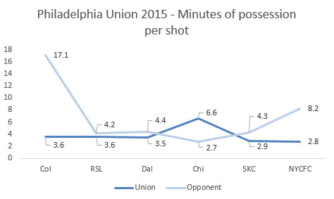 Union minutes per shot