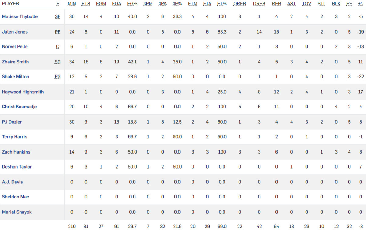 Sixers fall to Thunder in OT: Box Score & Highlights