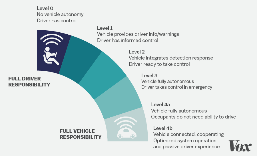 Nhtsa S Levels Of Autonomy