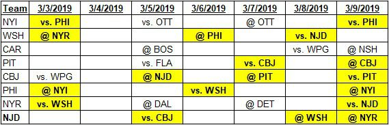 Team schedules for 3-3-2019 to 3-9-2019