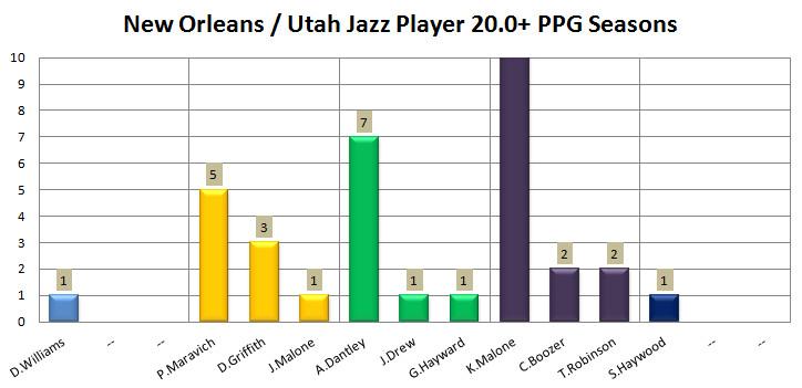 New Orleans Utah Jazz History 20 Point Scorers