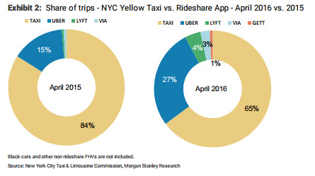 Uber is growing in NYC, but yellow taxis still do double the