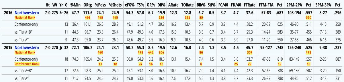 Alex Olah KenPom stats