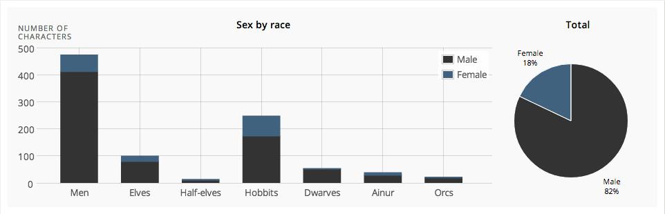 Race/gender LOTR