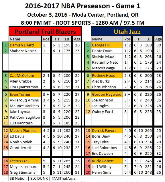 Utah Jazz At Portland Trail Blazers Preseason Game Preview