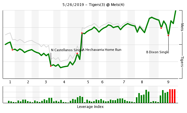Mets vs Tigers WPA Chart, 5/26/19