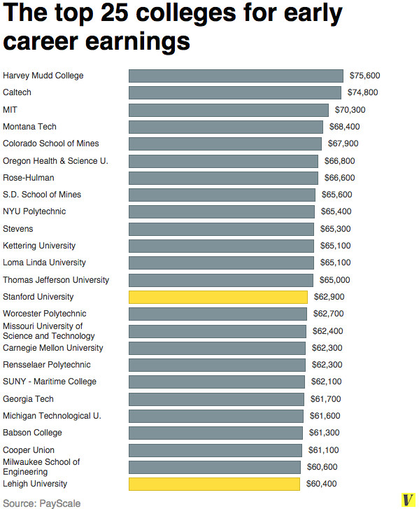 top 25 colleges early career