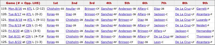 Marlins most recent lineup: Rogas (SS), Chisholm Jr. (2B), Aguilar (1B), Sanchez (RF), Brinson (CF), Diaz (3B), Leon (C), De La Cruz (LF), Pitcher's spot.