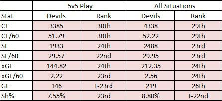 The 2018-19 Devils Team Attacking Stats