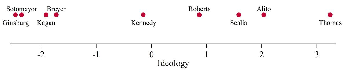 Ideology of the U.S. Supreme Court, 2014