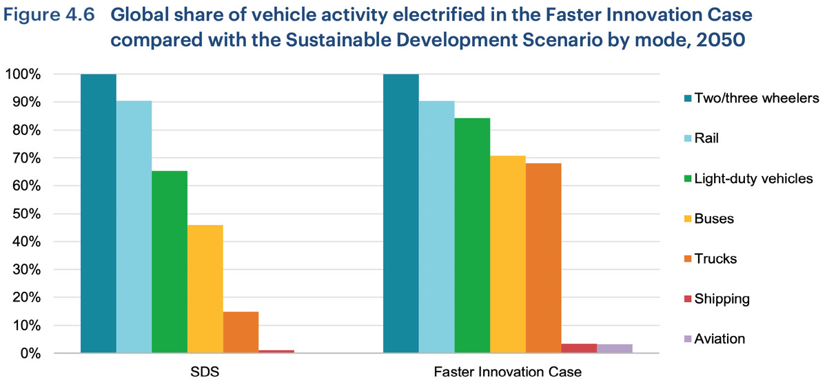 vehicle electrification under faster innovation