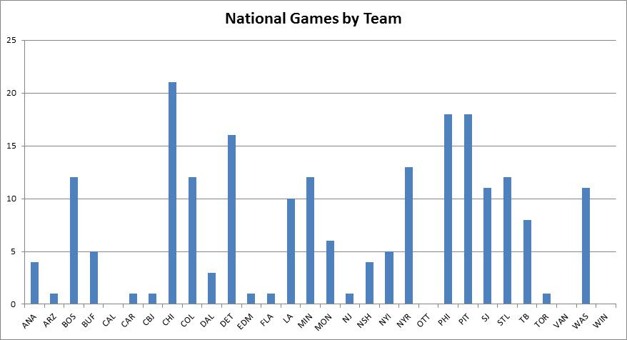 National Games by Team