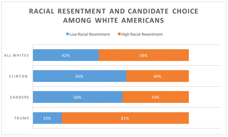 A chart shows racial resentment among voters, depending on their candidate.