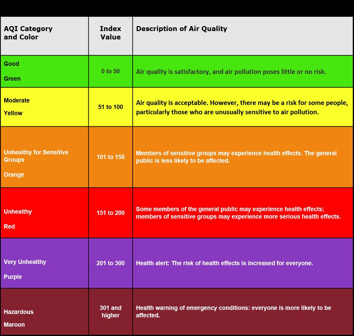 EPA Air Quality Index