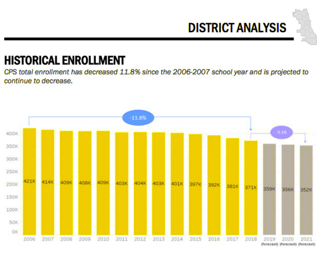 Historical enrollment and projections at Chicago Public Schools.