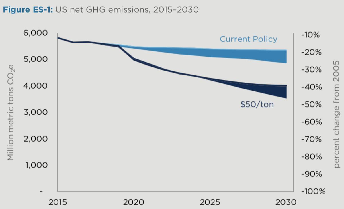 carbon tax emissions
