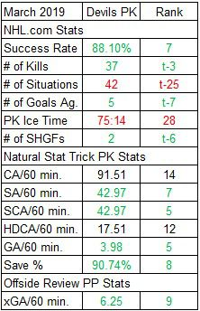 Devils Penalty Kill Stats for March 2019