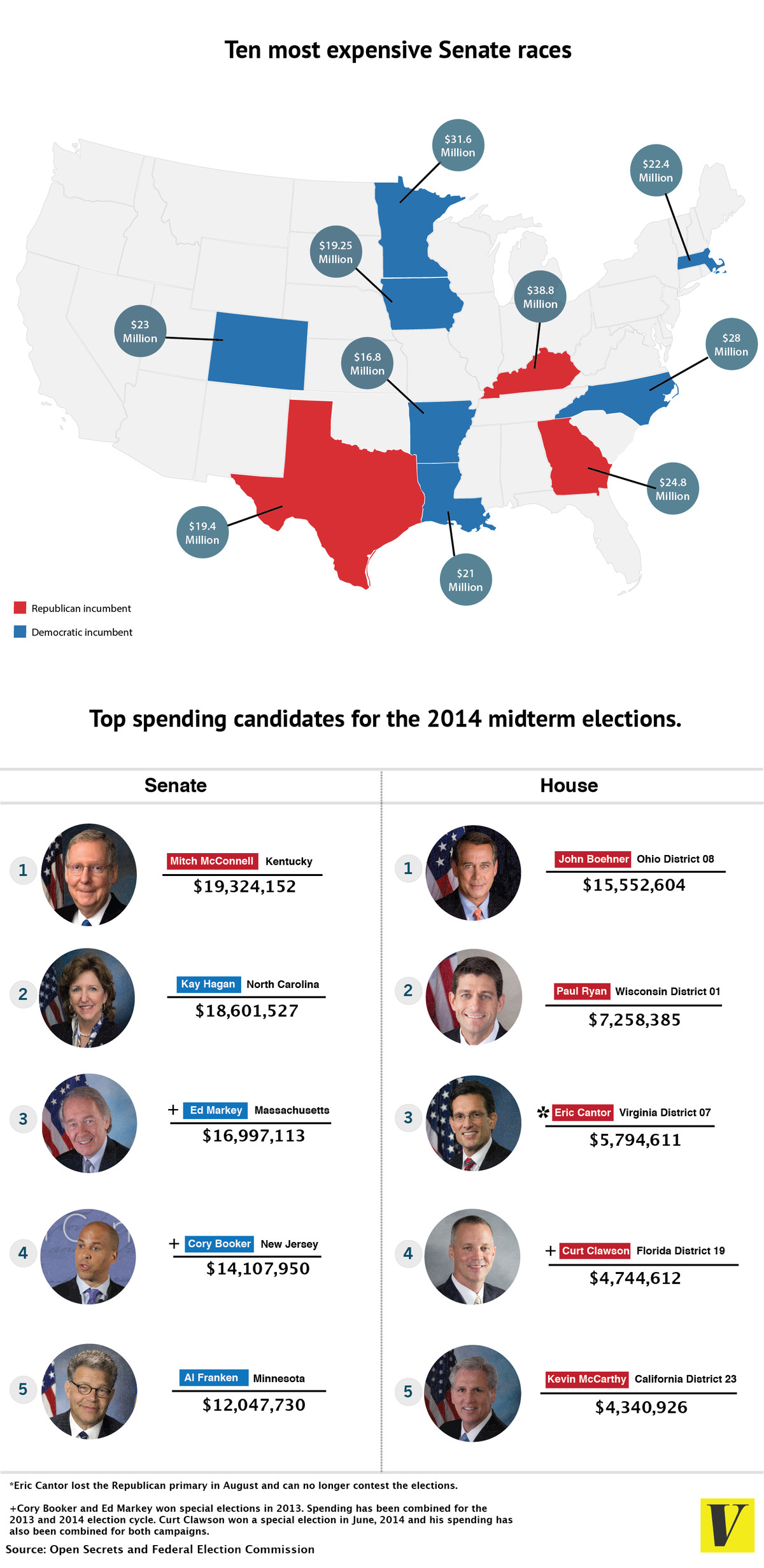 This Graphic Based On Data From Open Secrets Highlights Some Of The Costliest Individual Senate And House Races