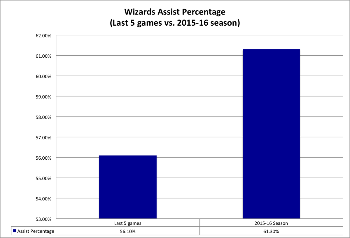 assist percentage