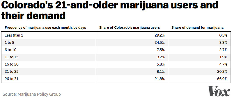 The Best Argument Against Marijuana Legalization  Vox Colorado Marijuana Demand