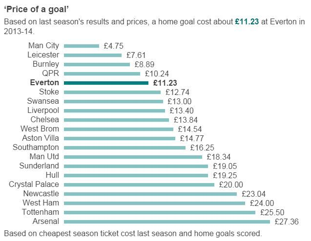 Price of a Goal