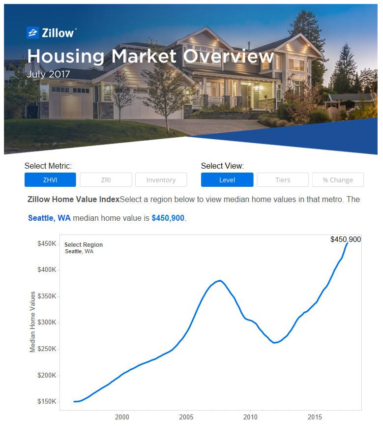 Seattle-area home values rise far above bubble peak, report