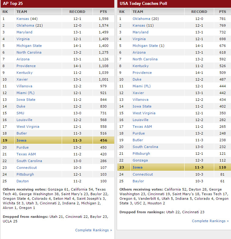 Iowa hoops 1.14.16 rankings