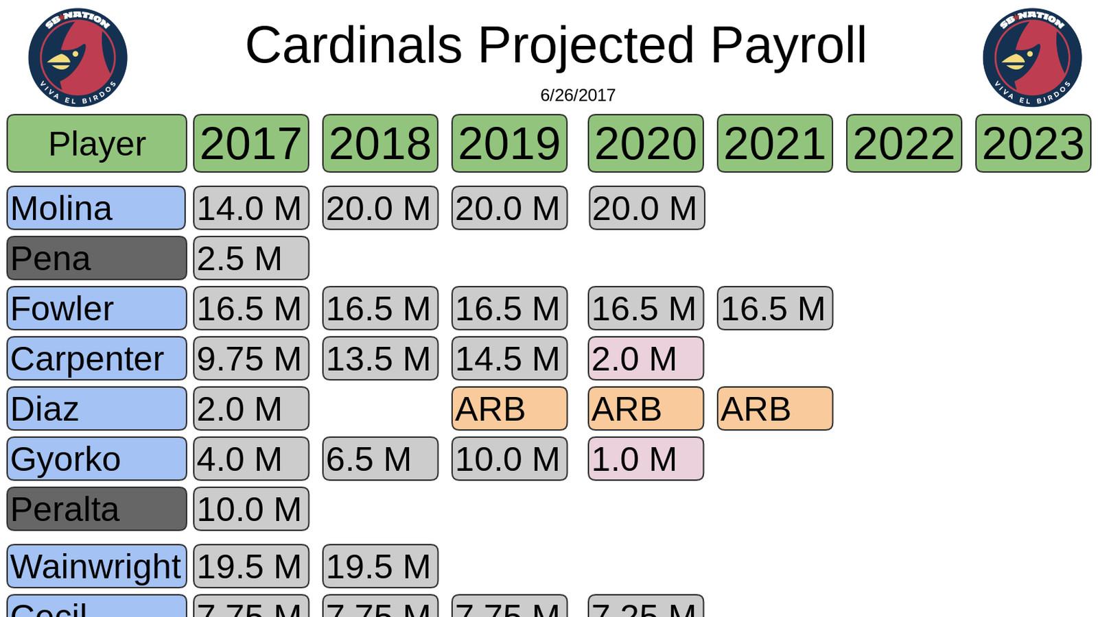 Cardinals_2017_payroll.0