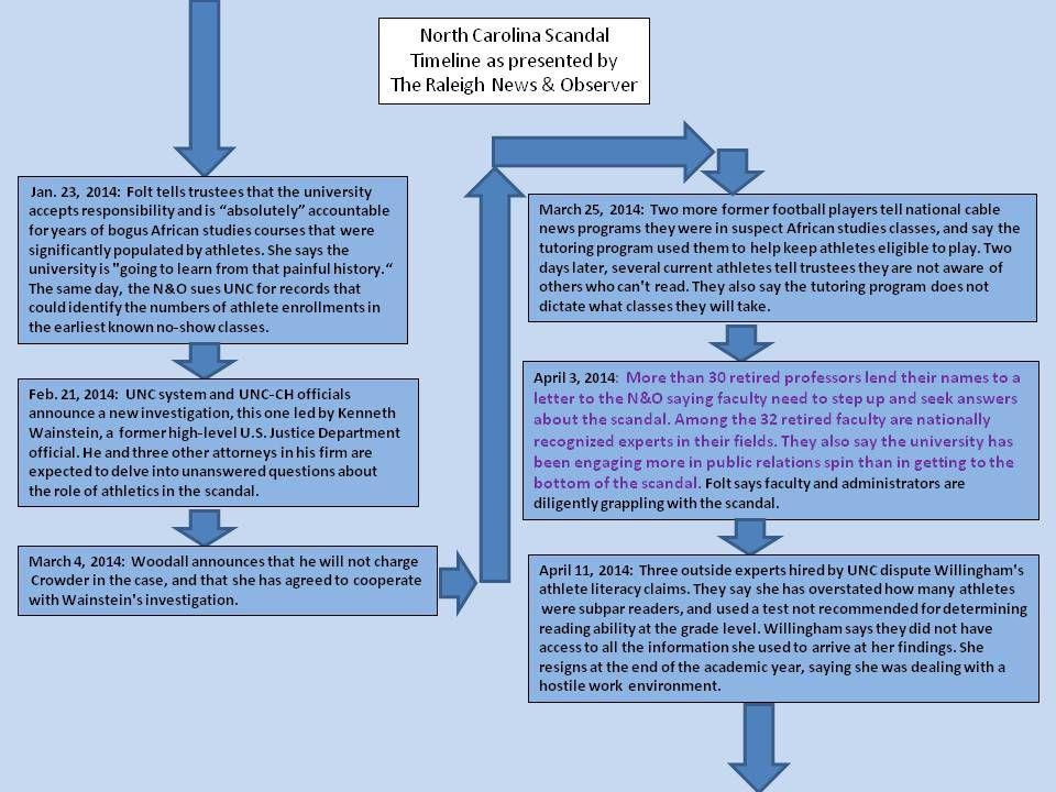UNC Timeline 7