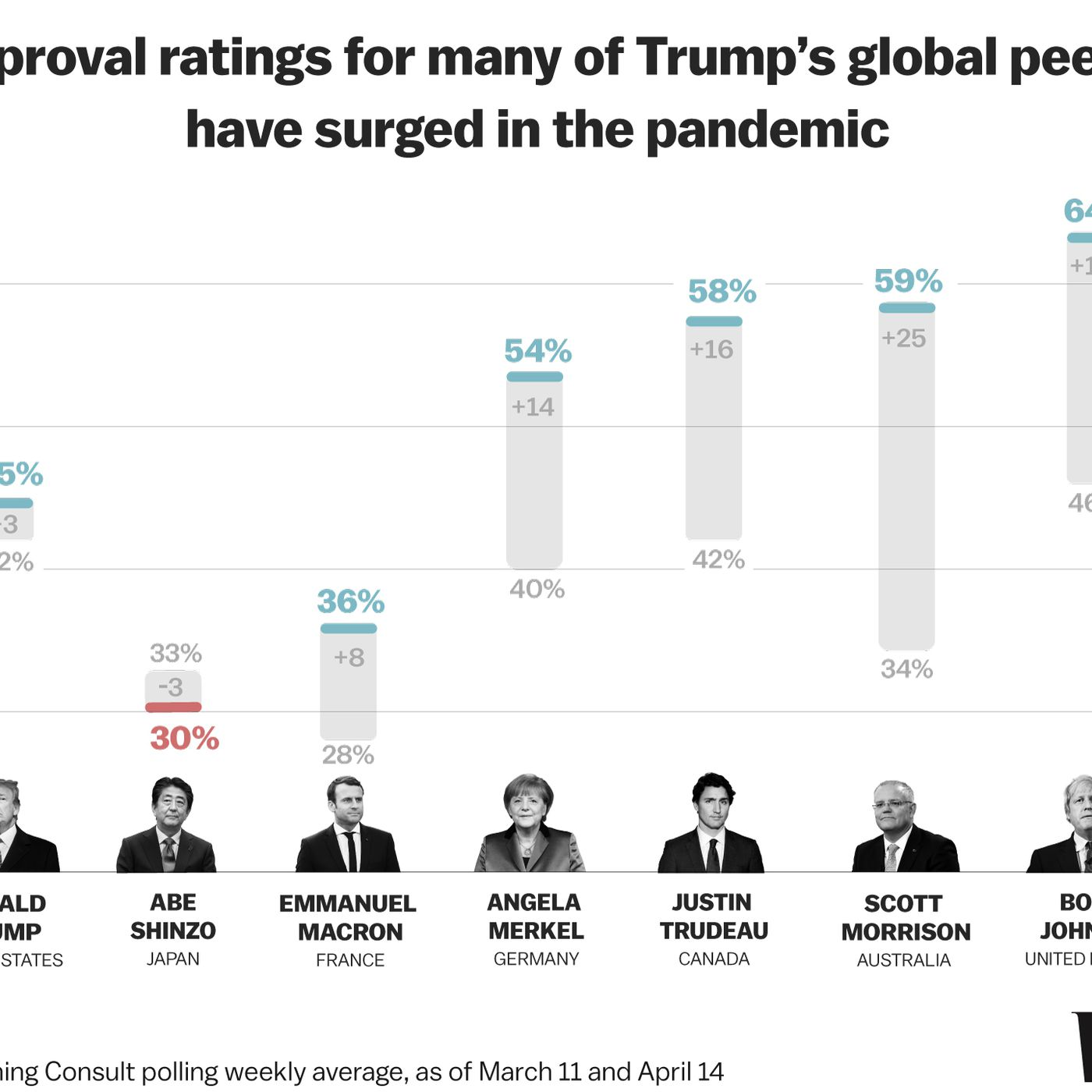 Trump S Dismal Coronavirus Polling In 2 Charts Governors And World Leaders See Approval Surges Vox