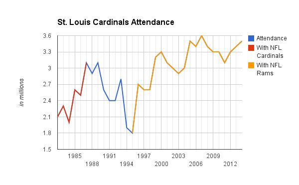 Cardinals attendance