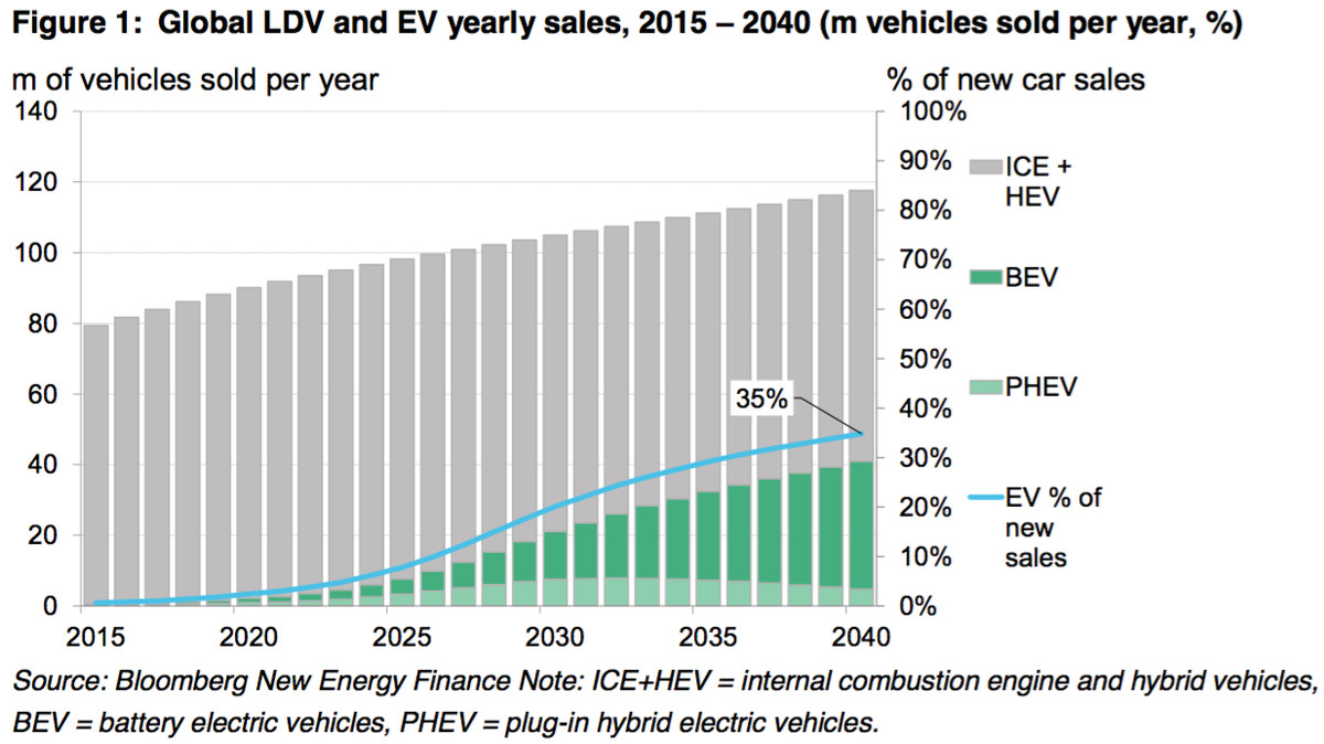 The Electric Cars Available Today How Much They Cost And Far True T 23 Wiring Diagram Policymakers
